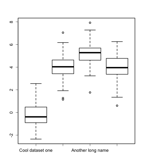 Rotating axis labels in R plots | Tender Is The Byte